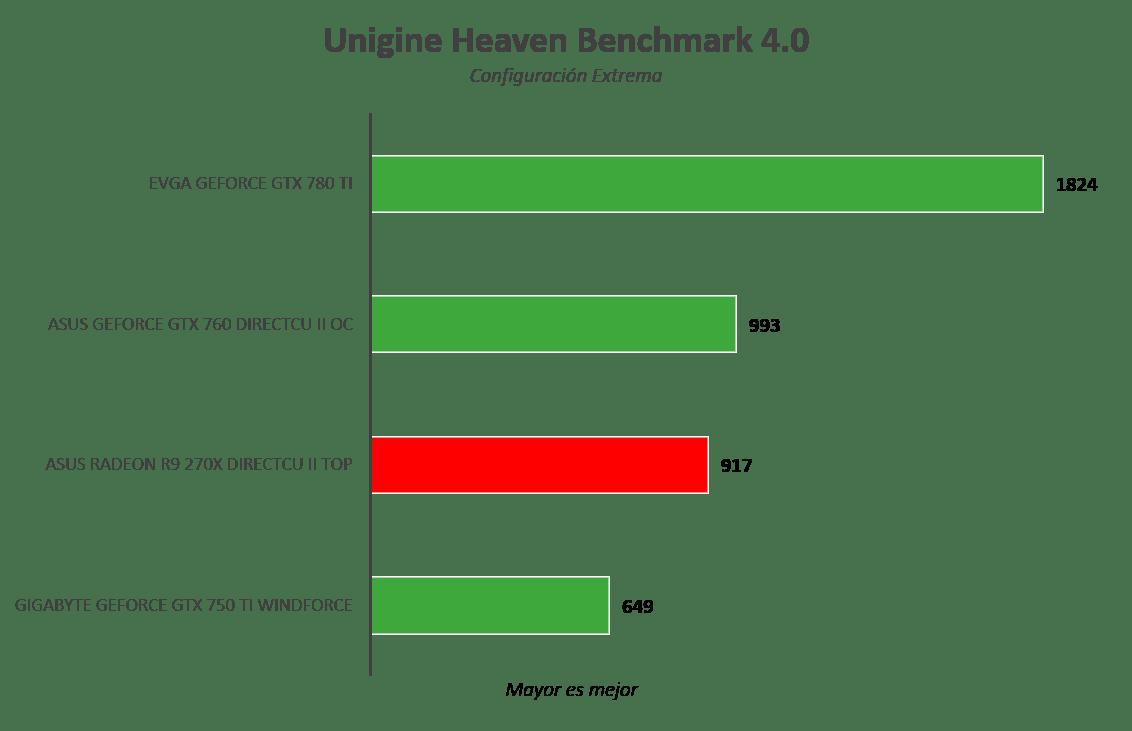 Tarjeta gráfica ASUS Radeon R9 270X DirectCU II TOP [Reseña] - Imagen24