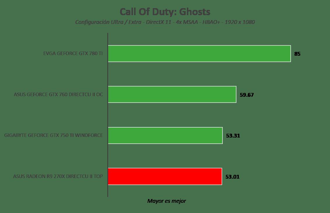Tarjeta gráfica ASUS Radeon R9 270X DirectCU II TOP [Reseña] - Imagen43