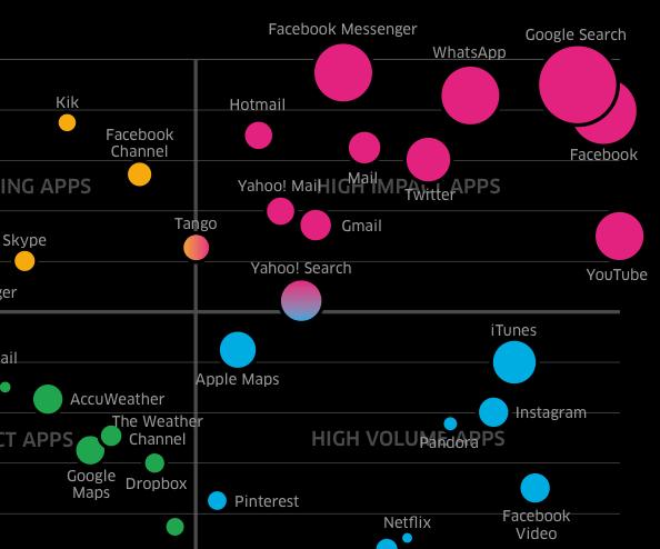 Estas son las apps que consumen más batería en tu celular - apps-que-mas-consumen-bateria