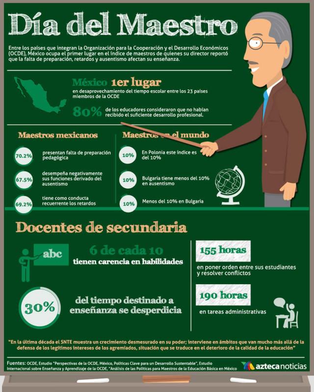 Día del maestro en México, Doodle de Google y unas infografías para conocer más de este día - dia-del-maestro-mexico-tvazteca-640x800