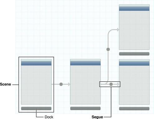 ios storyboard ¿Cómo empezar a desarrollar en iOS? la pregunta que muchos se hacen