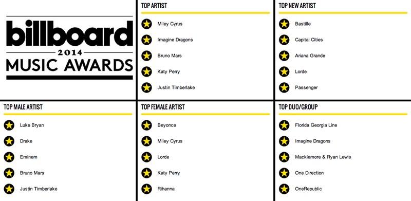 Cómo ver los Premios Billboard 2014 en vivo por internet - nominados-premios-billboard-2014