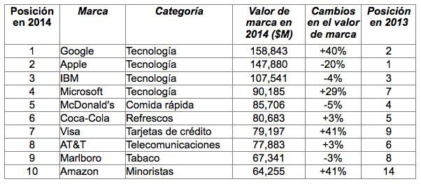 Las 100 marcas globales más valiosas en 2014 en el ranking BrandZTM - top-10-marcas-globales