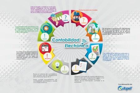 Contabilidad Electrónica: Resuelve tus dudas en esta infografía