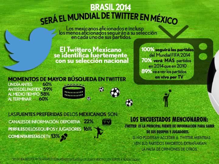 Brasil 2014 será el mundial de Twitter en México [Estudio] - Estudio-Twitter-Mexico-Mundial-Brasil-2014