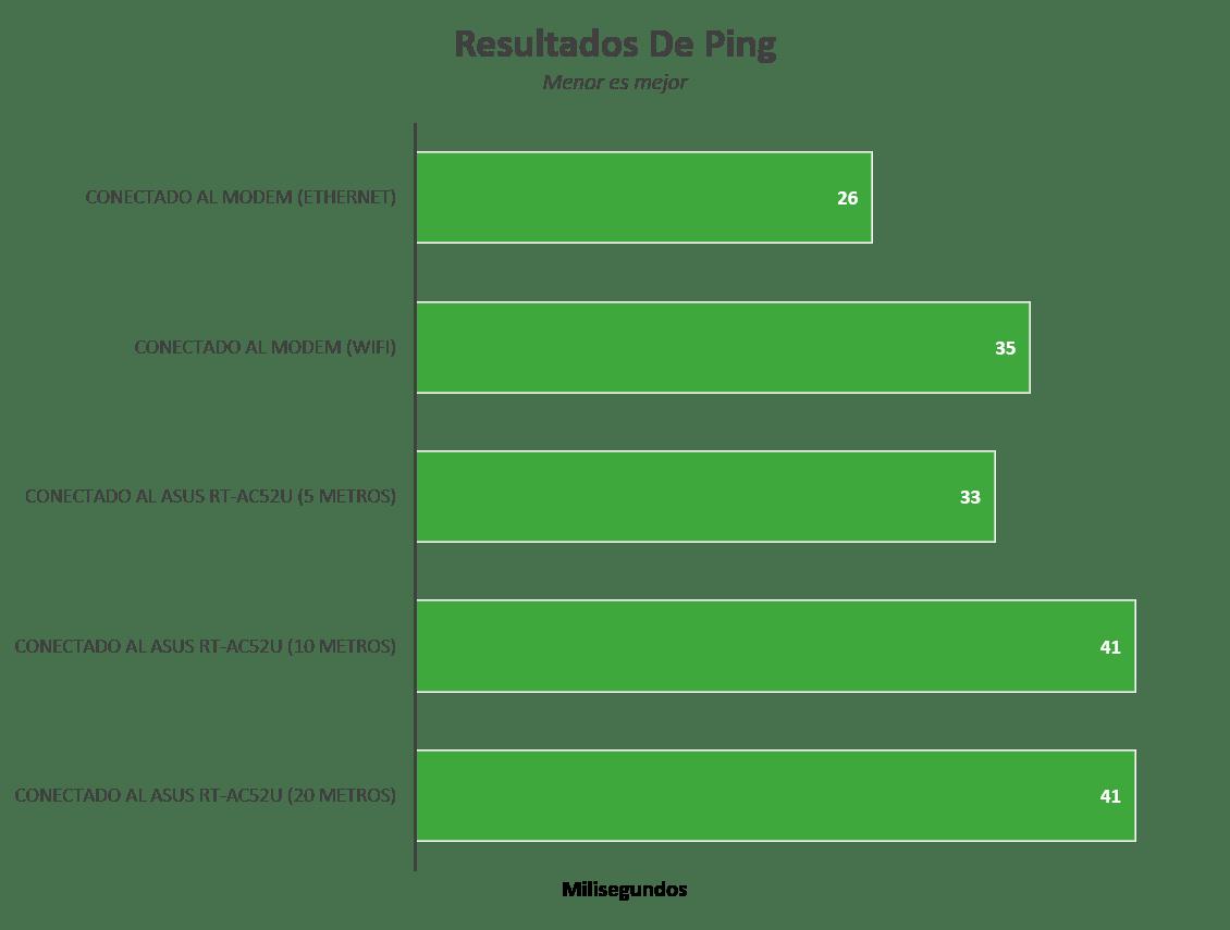Router ASUS RT-AC52U [Reseña] - Imagen13