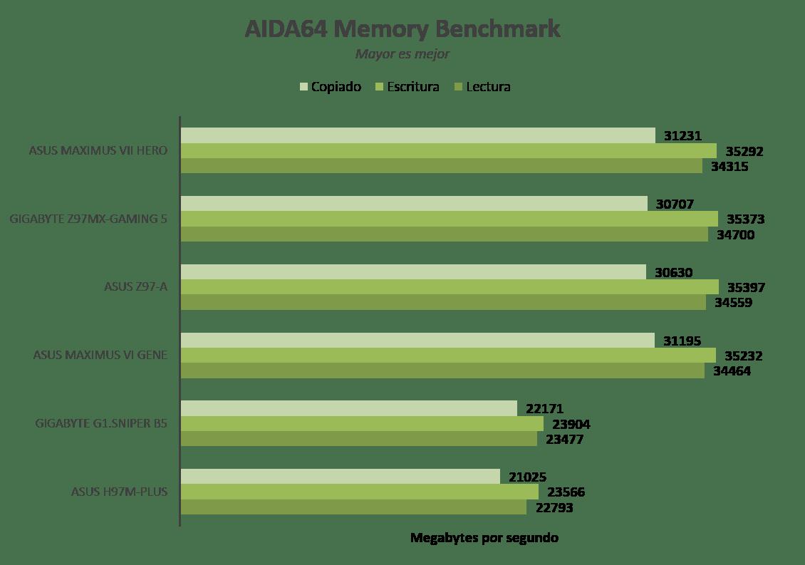 Imagen33 Motherboard ASUS H97M Plus [Reseña]