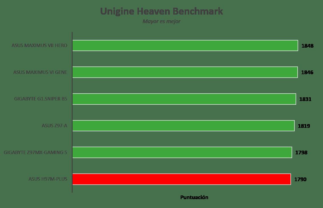 Motherboard ASUS H97M-Plus [Reseña] - Imagen52