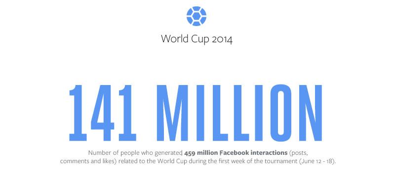 el mundial 2014 en facebook La interacción sobre Mundial 2014 en Facebook ha roto récords