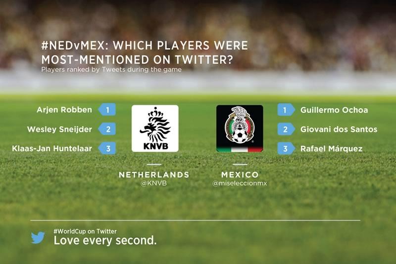 México vs Holanda y lo que pasó en Facebook y Twitter - jugadores-mexico-holanda-twitter