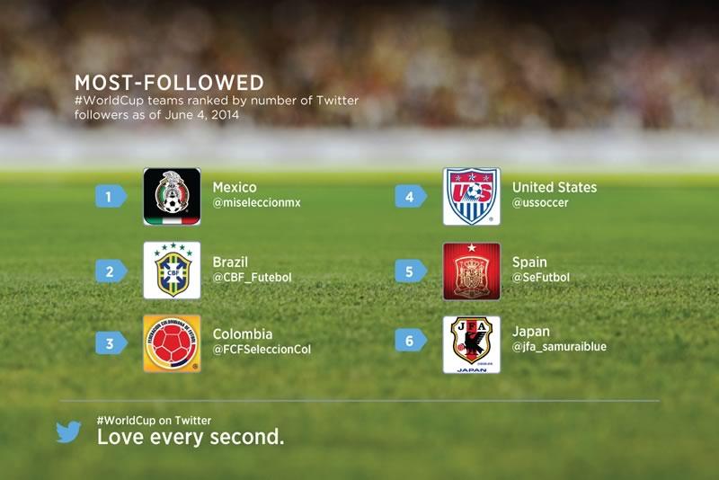 Cómo seguir el Mundial Brasil 2014 por Twitter, todo lo que necesitas saber - mundial-brasil-2014-por-twitter-mexico