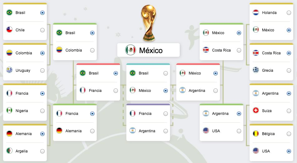 simulador brasil 2014 mexico a la final Simulador del mundial 2014 ¿Que podría pasar en el mundial?