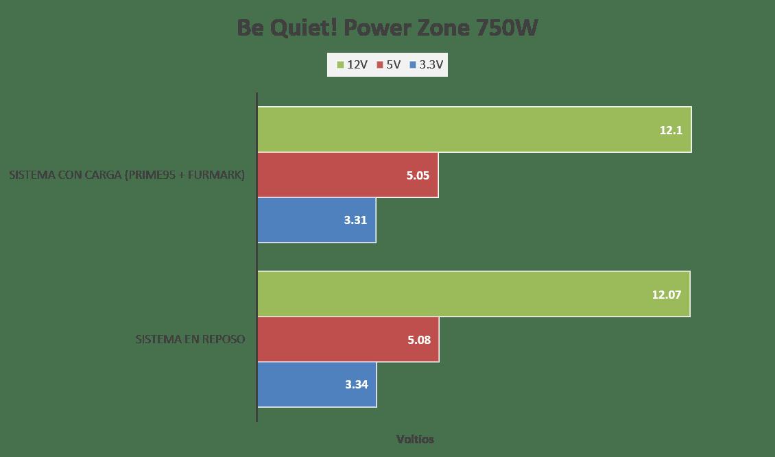 Be Quiet! Power Zone 750W [Reseña] - Imagen14