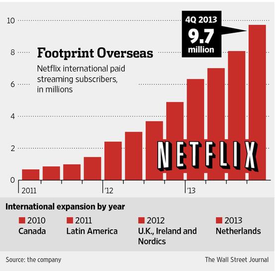 Netflix Netflix ya tiene más de 50 millones de suscriptores ¡Conoce su historia!