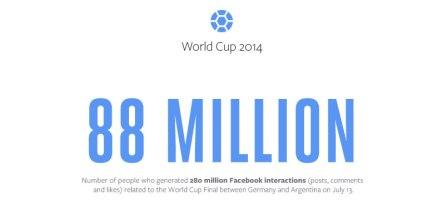 Así se vivió la copa del mundo 2014 en Facebook
