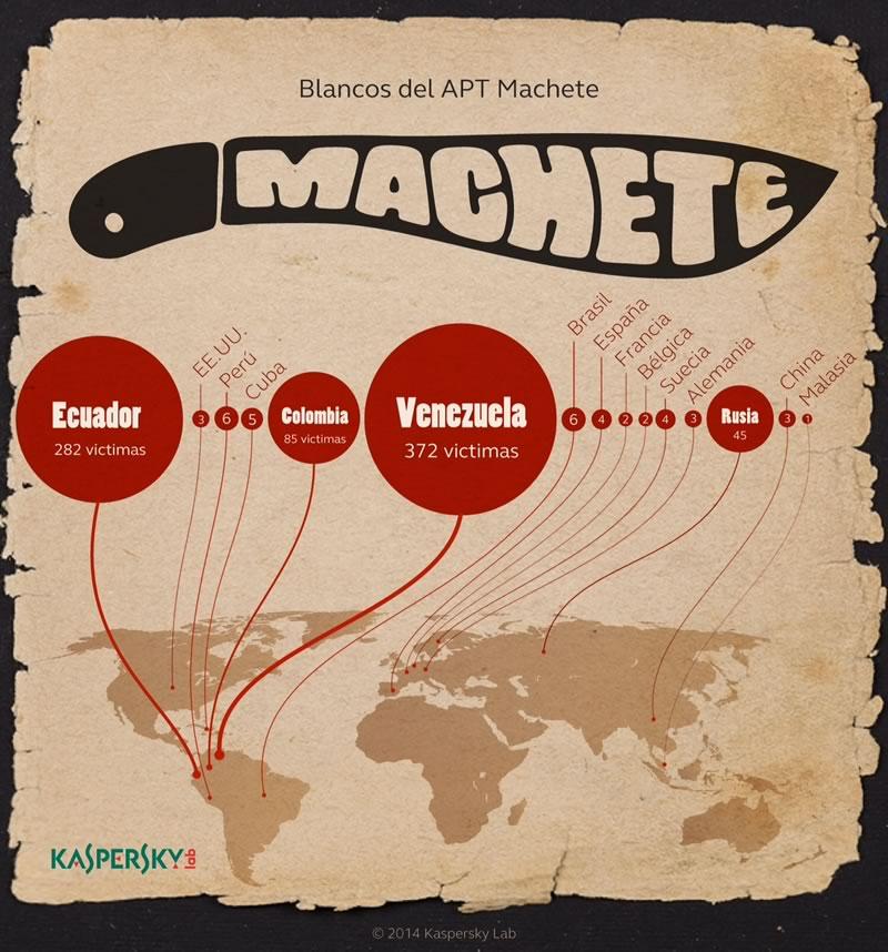Descubren campaña de ciberespionaje centrada en América Latina - Machete