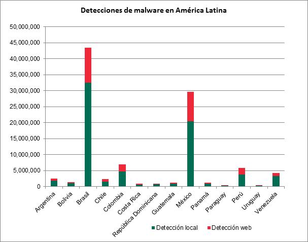 México entre los países latinos con el mayor número de ciberataques durante el primer semestre de 2014 - Malware-en-America-Latina