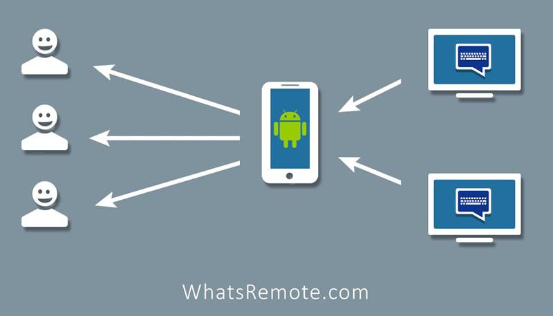 Usar WhatsApp en la computadora con WhatsRemote - WhatsApp-en-la-computadora-con-WhatsRemote