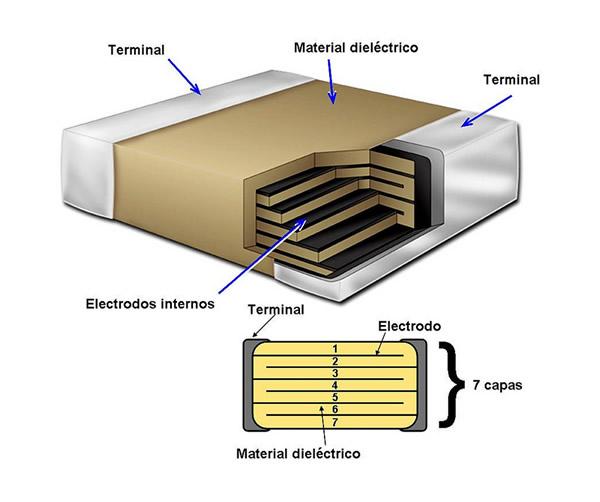Científicos logran aumentar la capacidad de baterías para smartphones y tablets - Esquema-de-un-condensador-multicapa