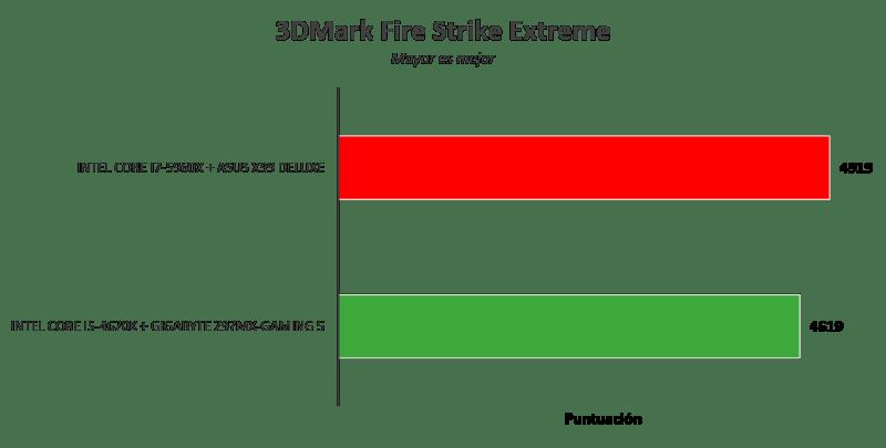 Motherboard ASUS X99 Deluxe [Reseña] - Imagen41-800x405