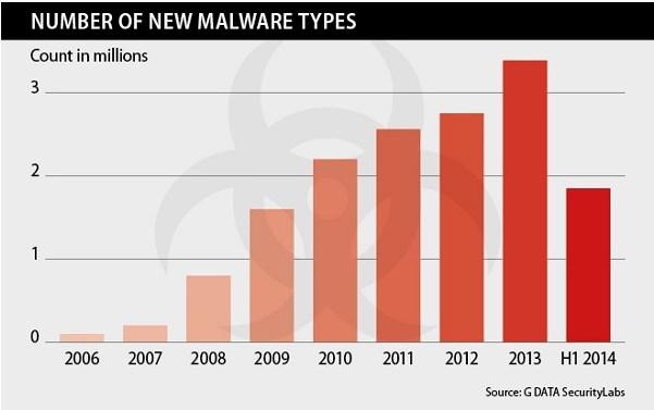 Cada 8 segundos aparece un nuevo malware según estudio - numero-de-malware