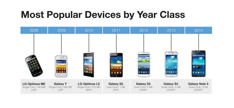66% de los usuarios Android tienen un teléfono con Hardware de 2011 - year-class-android