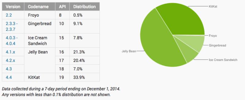 KitKat está instalado en el 34% de equipos Android; Jelly Bean todavía es líder - distribucion-android-kit-kat-800x328