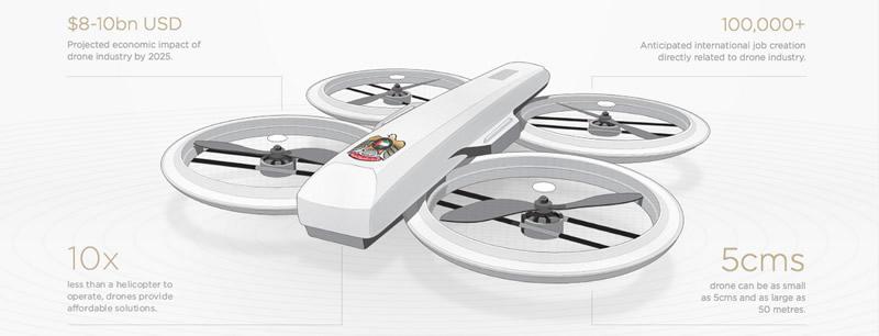 """""""Drones para el Bien"""" atrae participación proveniente de 57 países - Drones-para-el-bien"""