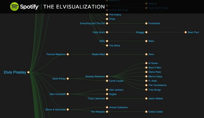 La influencia de Elvis en la música actual presentada por Spotify - Elvis-Presley-influencia-Spotify