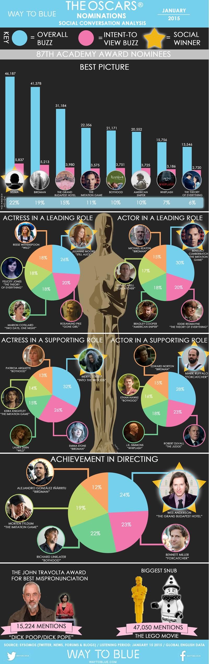 Los ganadores del Oscar 2015 según Twitter - Ganadores-de-los-premios-Oscar-2015-segun-Twitter