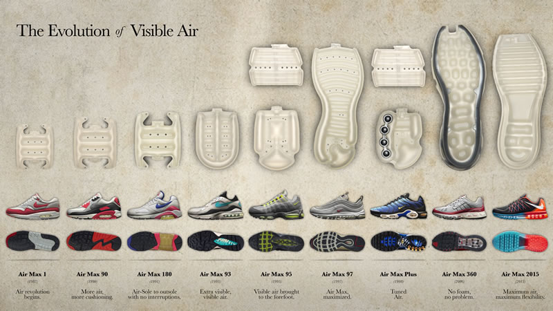 Conoce la evolución de la tecnología Nike Air Max - evolucion-tecnologia-Nike-Air-Max