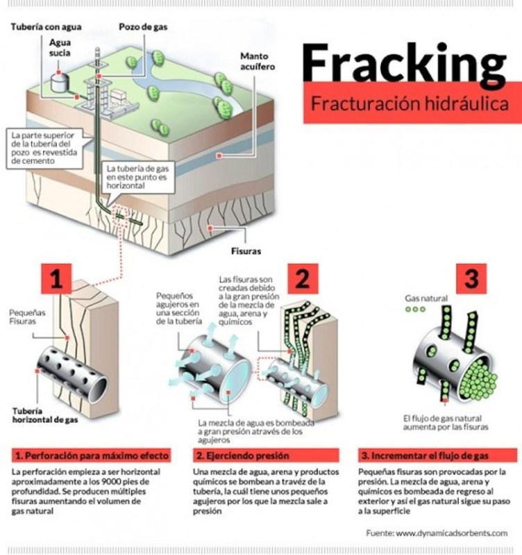 Semarnat reconoce impacto ambiental por uso de técnica «Fracking»