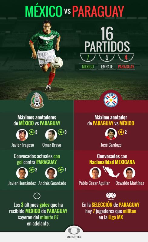 Estos son los partidos amistosos de México en la fecha FIFA - mexico-vs-paraguay-2015-infografia-489x800