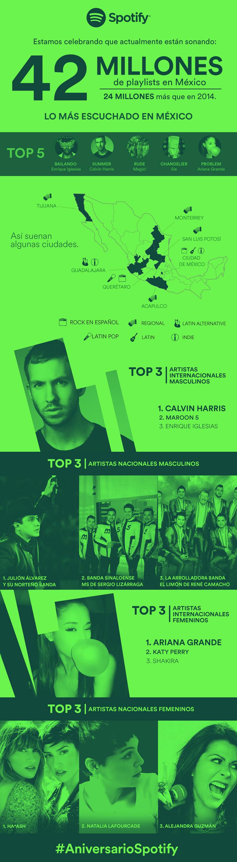 Spotify México cumple dos años con grandes resultados - Spotify-en-Mexico-Infografia