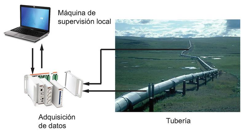 VIVIUNAM, un software que localiza fugas en ductos de agua, petróleo o gas - VIVI-UNAM-software-fugas-de-agua-gas-petroleo-800x434