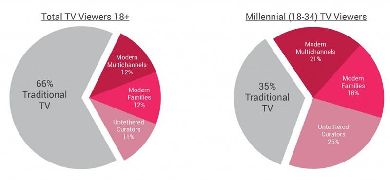 Millennials definen el futuro de los medios de comunicación - segmentacion-2015-total-vs-millennial-800x370