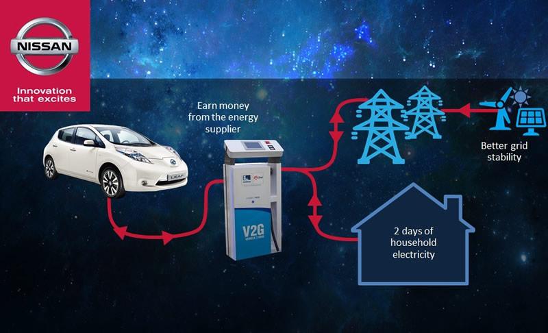 El Nissan LEAF y la e-NV200 cuentan con baterías inteligentes - Baterias-Inteligentes-Nissan-LEAF-