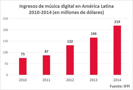 Internet, el aliado que revolucionó la industria musical - Cofras-musica-en-internet