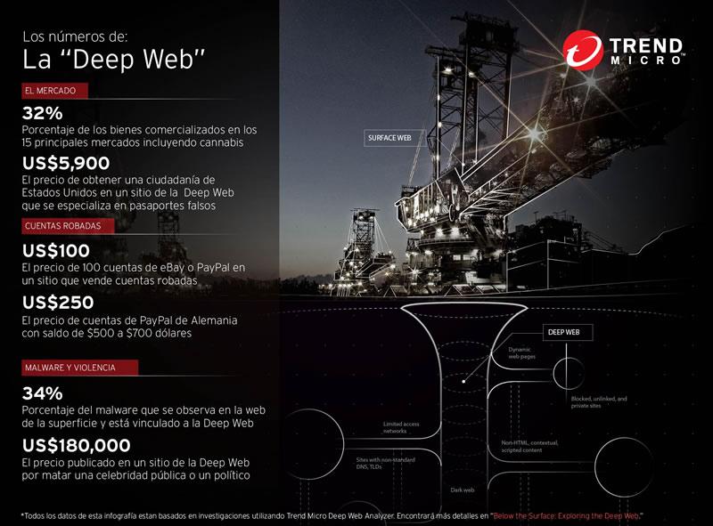 Los temas ocultos de la Deep Web al descubierto por Trend Micro - Los-numeros-de-la-Deep-Web