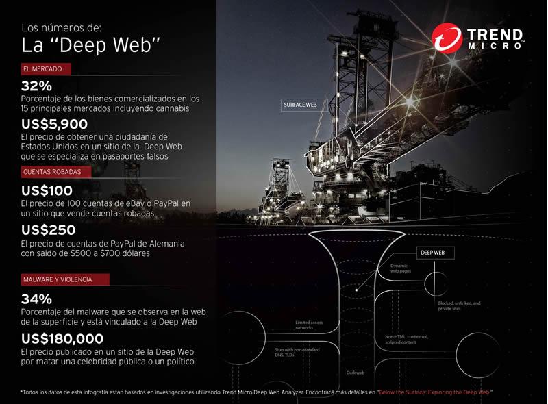 Adentrándose en la Deep Web, ¿qué es lo que realmente ocurre en la llamada web profunda? - Deep-Web-numeros