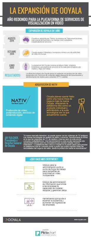 Tendencias en el consumo de vídeo y publicidad online - infografia-ooyala