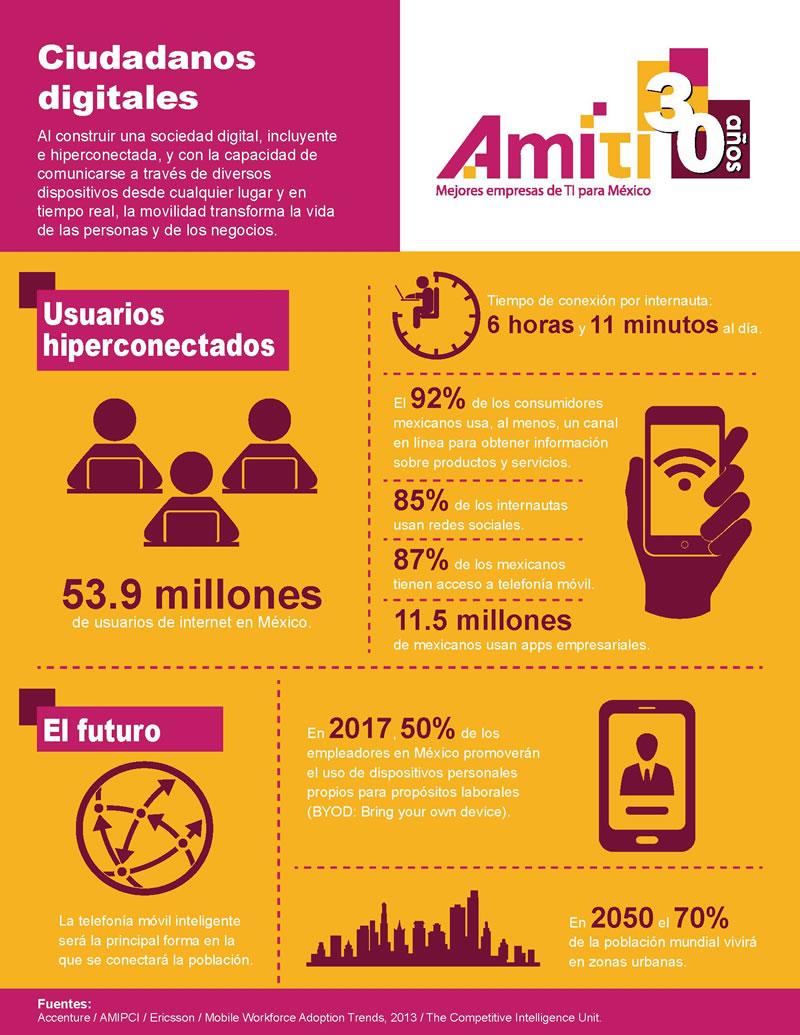Desarrollar y utilizar las aplicaciones, un factor de cambio en el progreso digital para México - Ciudadanos-Digitales
