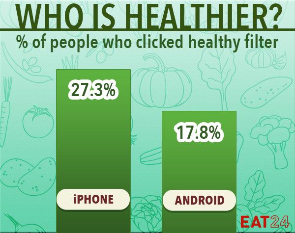 Usuarios Android comen menos saludable que los de Apple - eat24hours