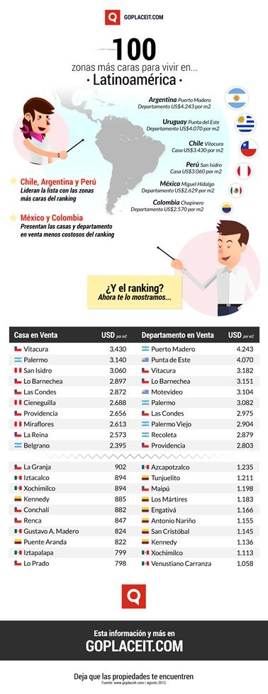 Las 100 zonas más caras para vivir en América Latina - las-100-zonas-mas-caras-para-vivir-en-latam