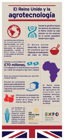 Embajada Británica lanza la campaña global Grown In Britain en México - Infographics-agrotecnologia