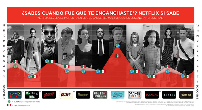 Netflix sabe cuando te enganchaste en una serie - Netflix-sabe-cuando-te-enganchaste-en-una-serie