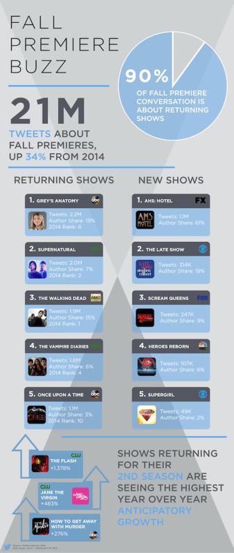 Twitter: 'Grey's Anatomy' y 'AHS: Hotel', las series más esperadas este otoño de 2015 - Twitter-Fall-premiere-buzz-338x800
