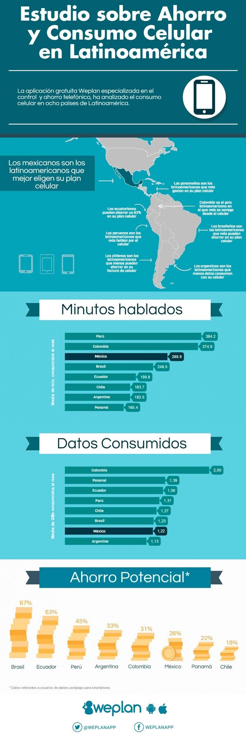 Mexicanos, los que mejor eligen su plan de celular en Latinoamérica - mexicanos-eligen-mejor-su-plan-de-celular-infografia1