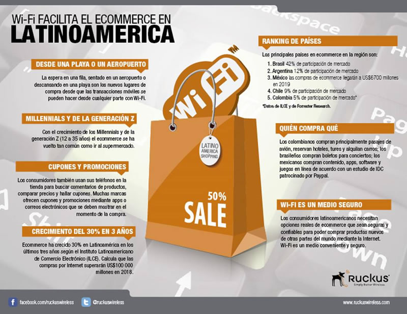 wifi ecommerce El Wi Fi facilita el ecommerce en Latinoamérica