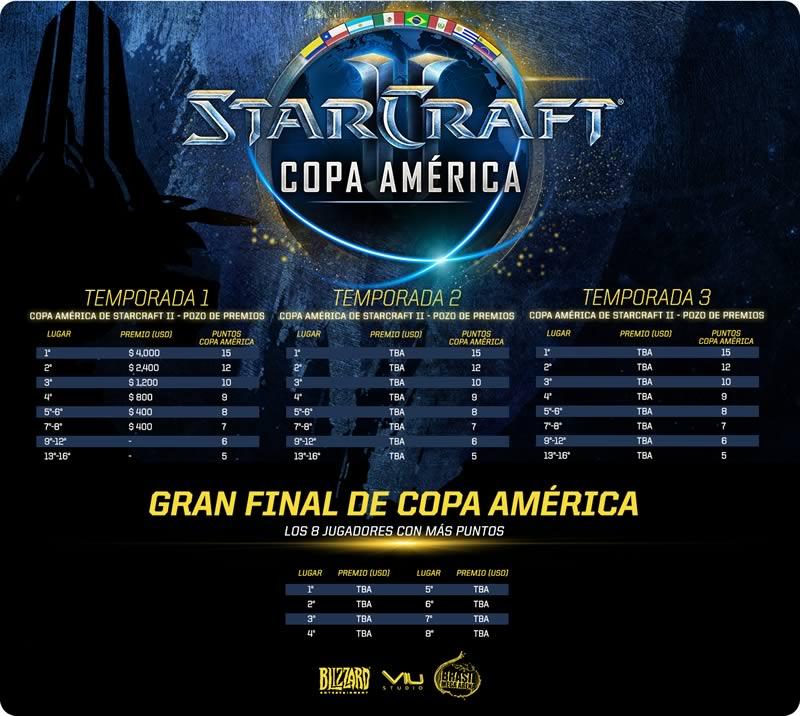 Copa América de StarCraft II 2016 comienza este 23 de enero - copa-america-starcraft-ii